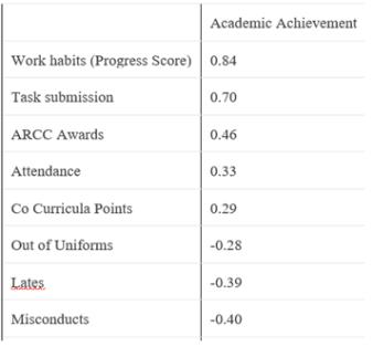 academic-achievement-correlation
